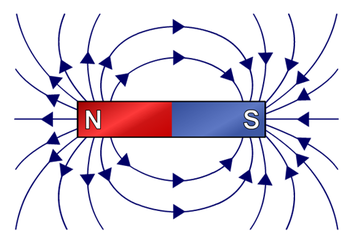 Magnetic Field Lines | Brilliant Math & Science Wiki