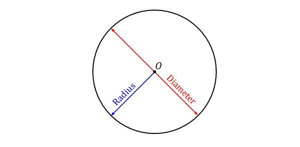 Circles | Brilliant Math & Science Wiki