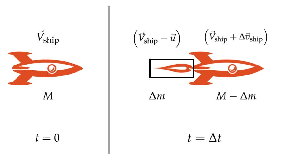 Rocket Physics   Brilliant Math & Science Wiki