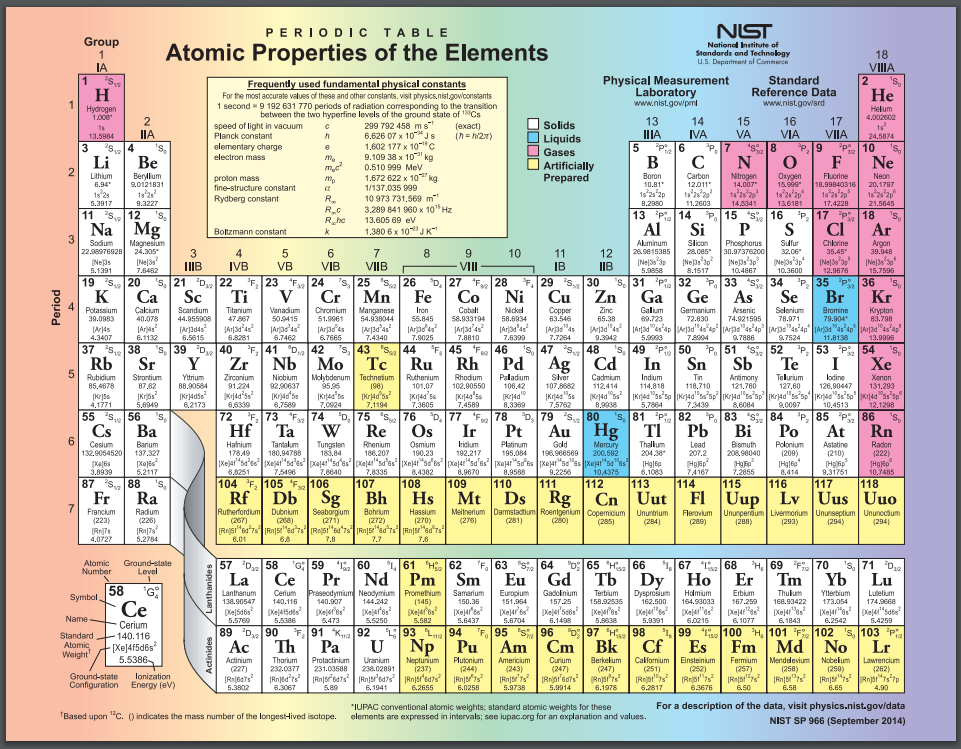 Periodic tables can contain a variety of extra information. This one tells the phase of the pure element at room temperature and notes which elements were created synthetically, rather than discovered in nature. Public domain image from the National Institute of Standards and Technology (NIST).
