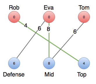 There is an alternating path between defense, Eva, mid, and Tom.