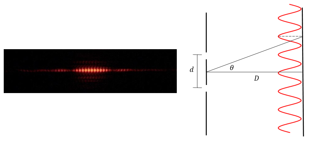 Left: actual experimental two-slit interference pattern of photons, exhibiting many small peaks and troughs. Right: schematic diagram of the experiment as described above.