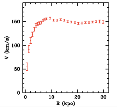 A galaxy rotation curve, demonstrating constant rotational velocity of stars at large radii [4].