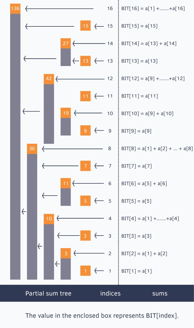 Fenwick Tree | Brilliant Math & Science Wiki