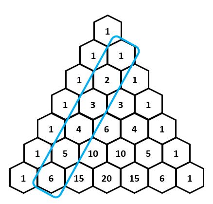 Hockey Stick Identity | Brilliant Math & Science Wiki