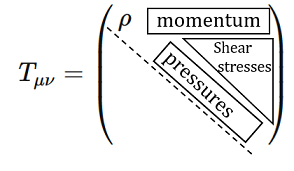 Diagrammatic structure of the matrix representation of the stress-energy tensor