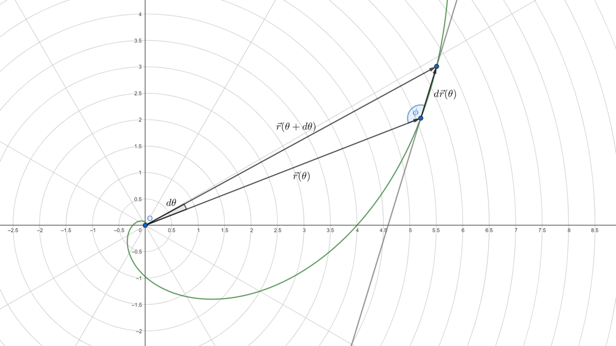 As \(d\theta\) gets arbitrarily small, \(d\vec{r}(\theta)\) becomes parallel to the tangent of a curve at that point