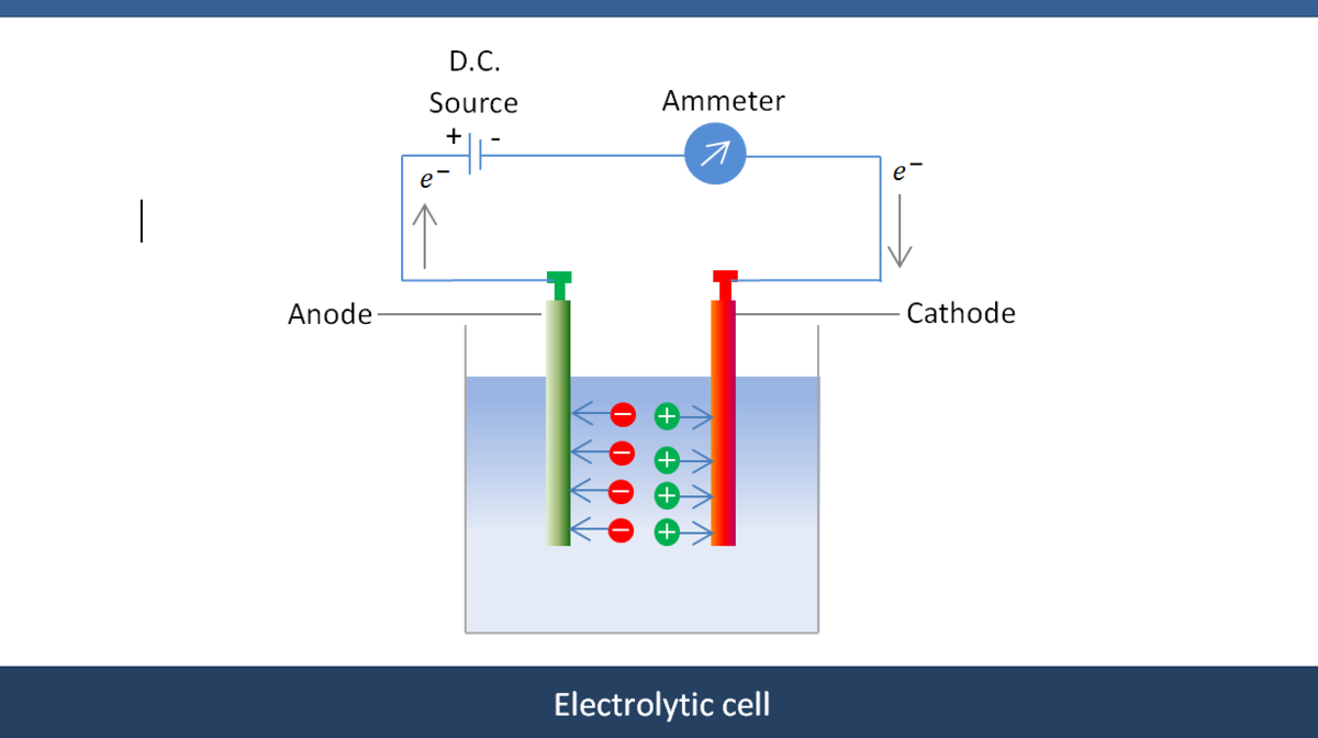 Electrolytic Cells and Electrolysis | Brilliant Math