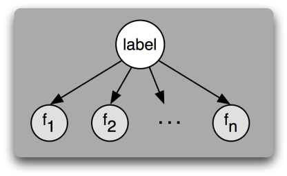 An influence diagram of \(n\) features \(f_1, \dots, f_n\)conditionally independent on a class label, i.e. features are considered independent from one another.  Because there are no arrows between features, the value of one feature cannot affect the value of another feature.  The only thing that can affect a feature's values is the label, indicated by the arrow pointing from the label to each feature.