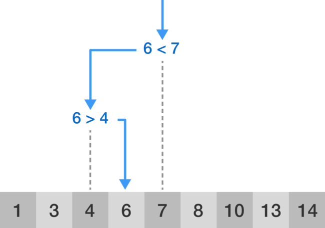 Visualization of the binary search algorithm where 6 is the target value.
