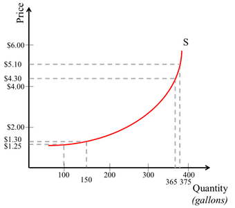 A supply curve for gallons of orange juice produced at various prices