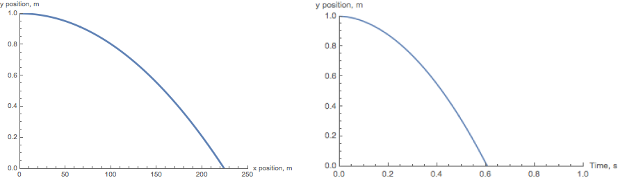 Fired bullet trajectory and time dependence of height (Linear drag)