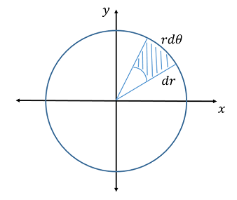 The shaded region, an area element \(dA\), decomposed into its side lengths \(dr\) and \(r\,d\theta\). For infinitesimal \(dr\) and \(d\theta\), \(dA = r\,dr\,d\theta\) is an approximate rectangle.