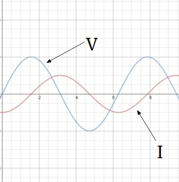 RLC Circuits (Alternating Current) | Brilliant Math