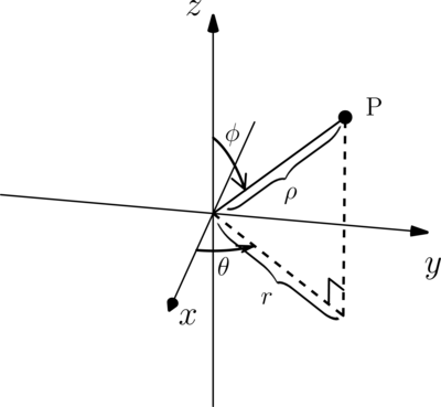 "Spherical coordinates diagram taken from ""Coordinates in 3D"""