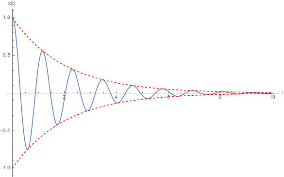 Damped Harmonic Oscillators | Brilliant Math & Science Wiki
