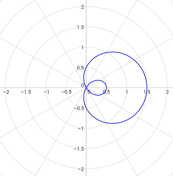 \[r=0.5+\cos{\theta}\]