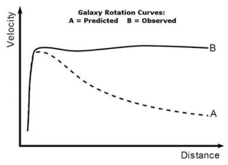 The Newtonian prediction for orbital velocity is a poor model for the experimental data [5].