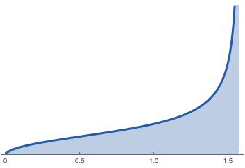 Its graph