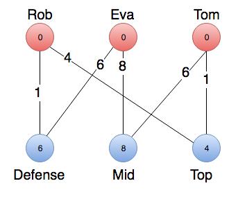 Hungarian Maximum Matching Algorithm | Brilliant Math & Science Wiki