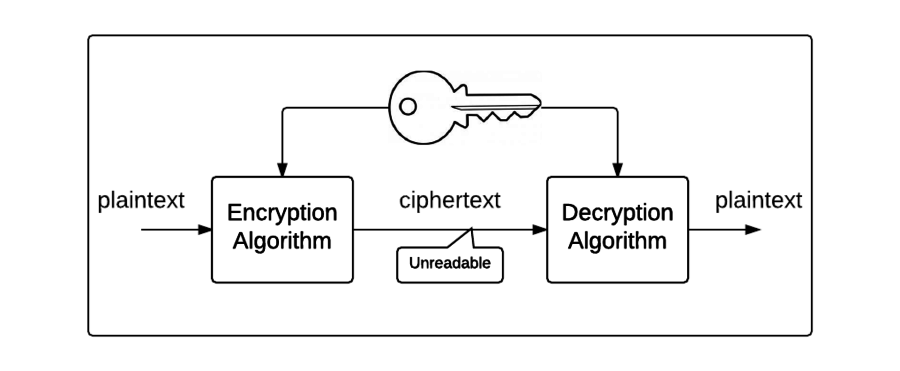 The symmetric encryption process