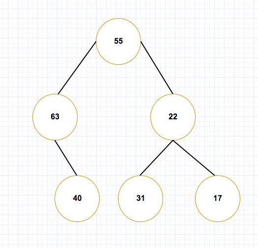 Binary Search Trees Practice Problems Online | Brilliant