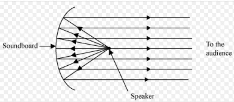 Sound   Brilliant Math & Science Wiki