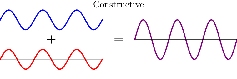 constructive, in-phase