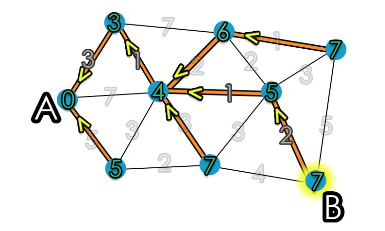 Dijkstra's Shortest Path Algorithm | Brilliant Math & Science Wiki