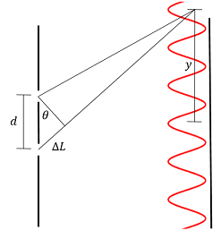 Light from the lower slit must travel further to reach the screen at any given point above the midpoint, causing the interference pattern.