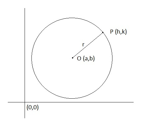 Equation of a Circle | Brilliant Math & Science Wiki