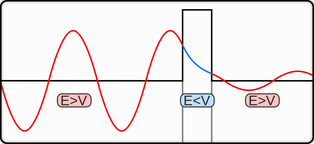 Quantum tunneling gives particle wavefunctions a nonzero probability of penetrating a potential barrier [6].