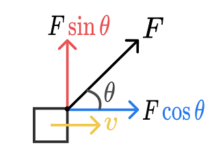 At this particular moment \(F\cos\theta\) increases the velocity of the block, while the other component \(F\sin\theta\) changes the trajectory of the block