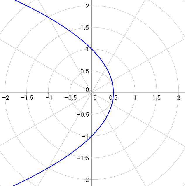 \[r=\frac{1}{1+\cos{\theta}}\]