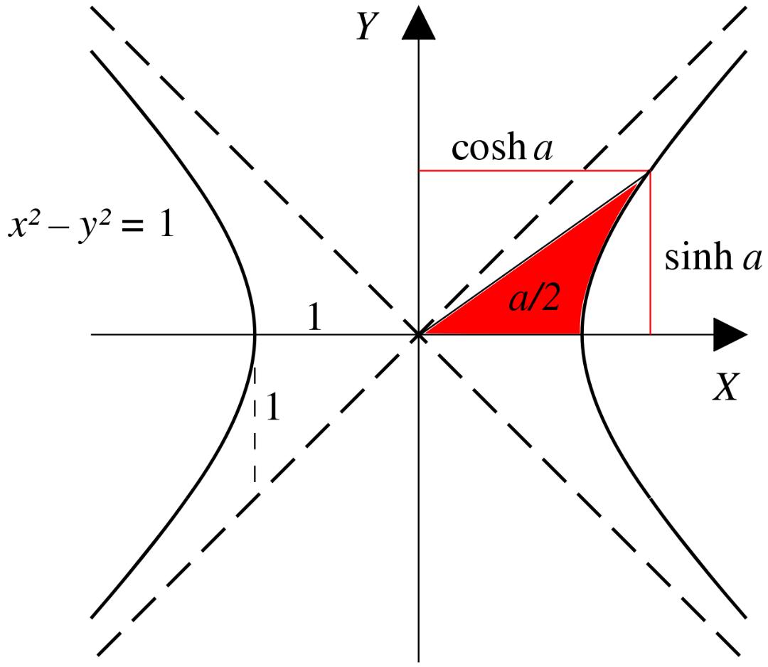 Hyperbolic Trigonometric Functions | Brilliant Math & Science Wiki
