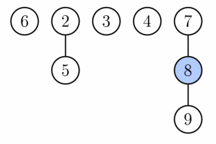 Fibonacci heap after the first phase of extract minimum. Node with key 1 (the minimum) was deleted and its children were added as separate trees.