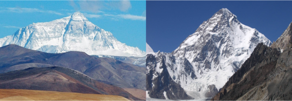 The peak of Mt. Everest (left) is \(\SI{8848}{\meter}\) above sea level.  The peak of Mt. Godwin Austen (also known as K2, right) is \(\SI{8611}{\meter}\) above sea level.