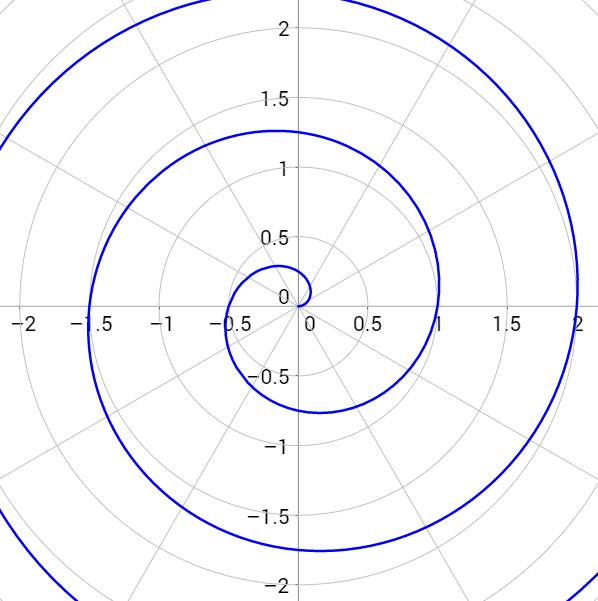 \[r=\frac{\theta}{2\pi}\]