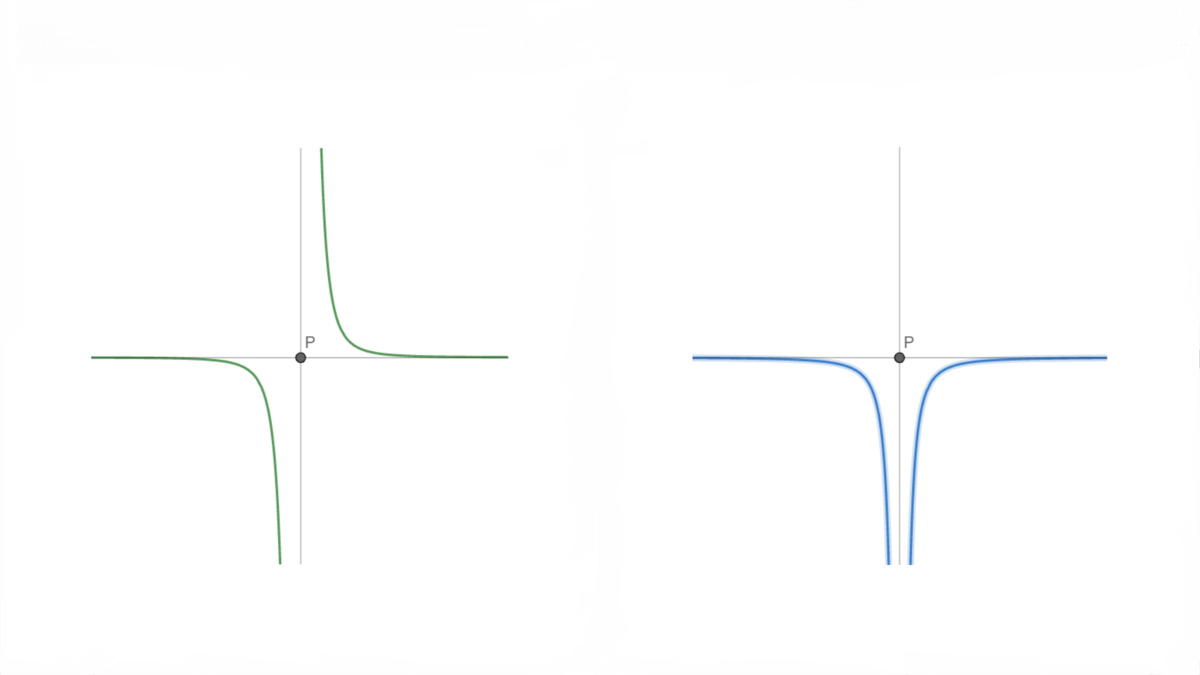 an example point symmetric function \(f\) in green and a possible axial symmetrical antiderivative of \(f\) in blue