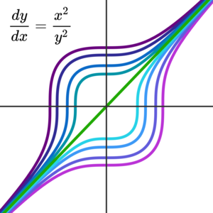 Solution curves for \(y'(x)  = x^2/y(x)^2.\)