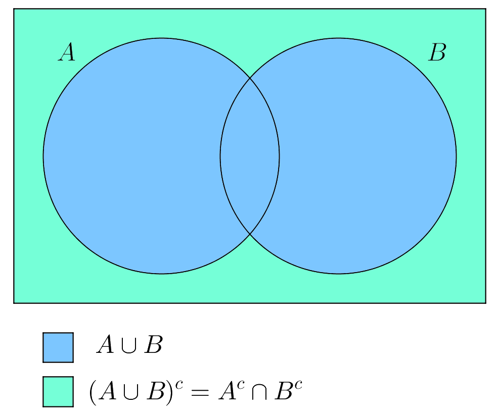 the complement of the union of sets a a a and b b b is equal to the  intersection of a c a^c ac and b c b^c bc