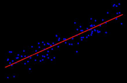 Machine Learning   Brilliant Math & Science Wiki