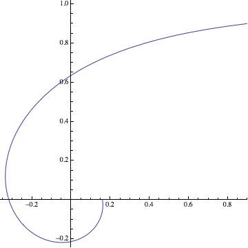 A plot of the polar curve \(r = \dfrac1\theta\).