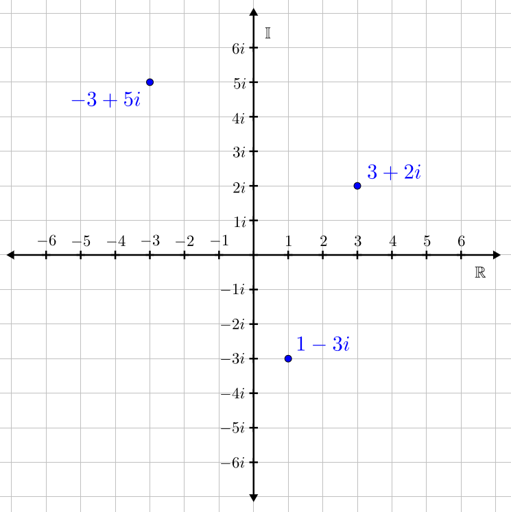 Complex Numbers Graphed in the Complex Plane