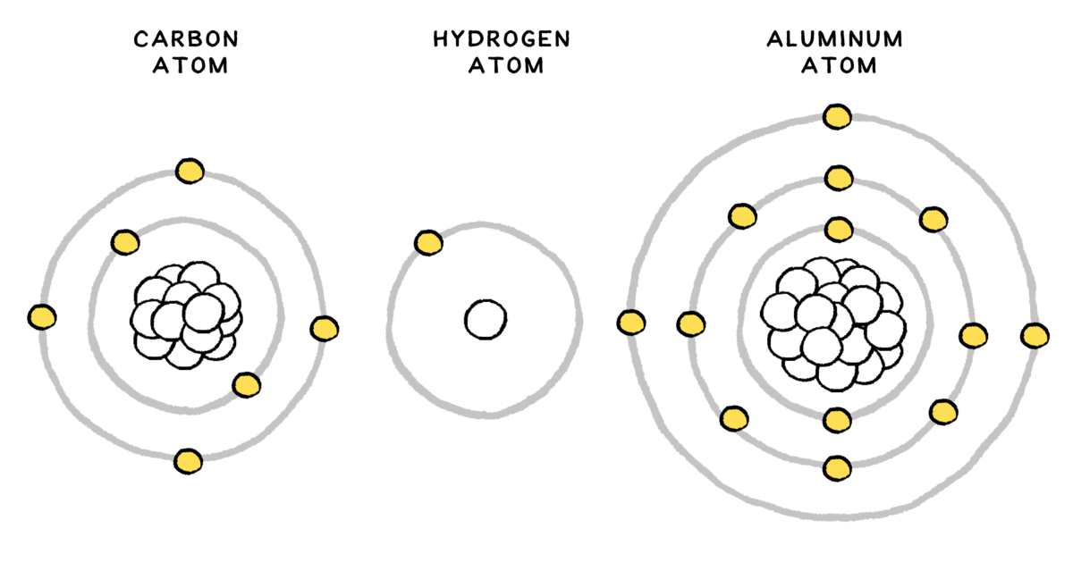 Note that this conceptual representation of atoms is convenient for this discussion, but the true nature of the atom is more complicated — were we to zoom in on a real atom, we'd see quite a different picture!