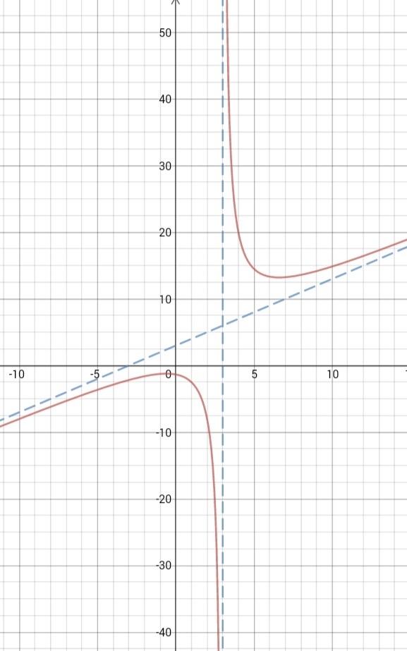 Graph of the given function, verifying the asymptotes