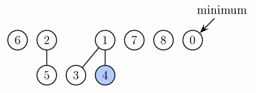 Fibonacci heap from the introduction after decreasing key of node 9 to 0. This node, as well as its two marked ancestors, are cut from the tree rooted at 1 and placed as new roots.