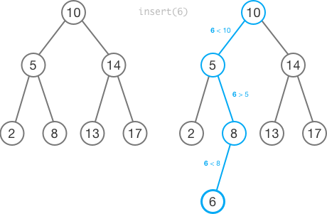 Binary Search Trees | Brilliant Math & Science Wiki