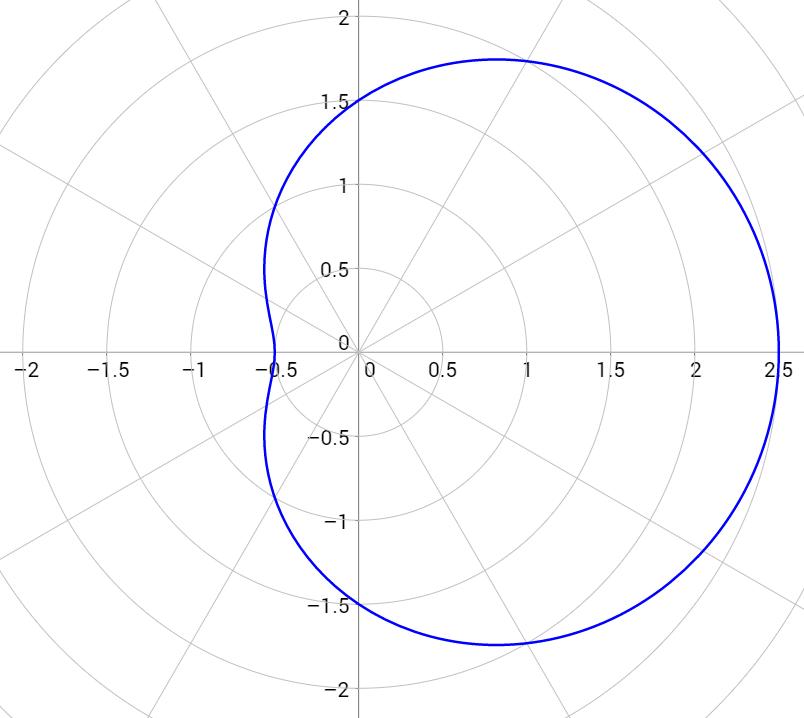 \[r=1.5+\cos{\theta}\]