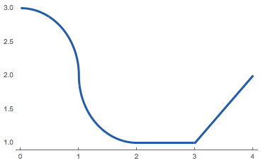 This function has critical points at \(x = 1\) and \(x = 3\)